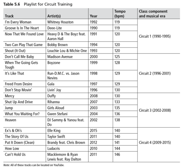 The Role Of Music In Circuit Training (With Playlist